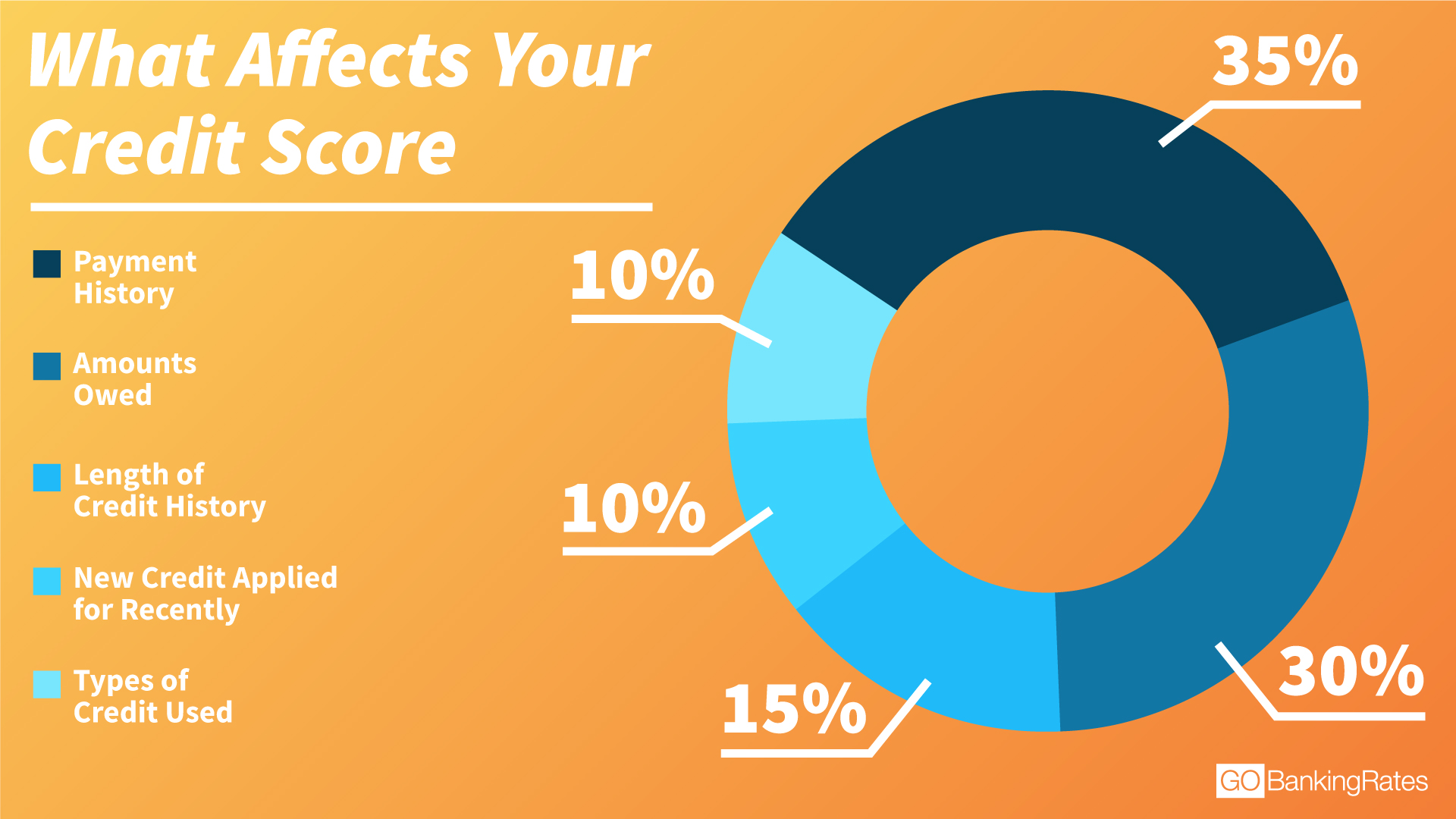 Credit Score- Improving Numbers For Good Credit History