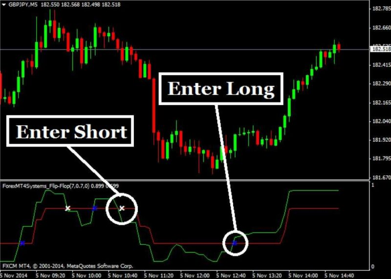 5 Trading Basic Tips to Do Your First Trend Line